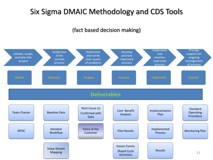 Six Sigma DMAIC Methodology and CDS Tools