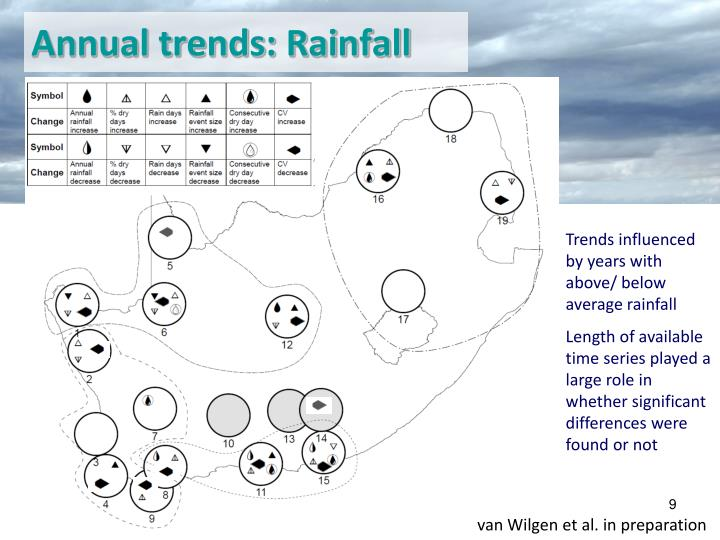 Annual trends: Rainfall