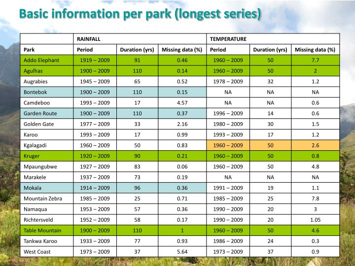 Basic information per park (longest series)