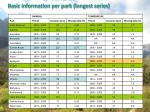 basic information per park longest series