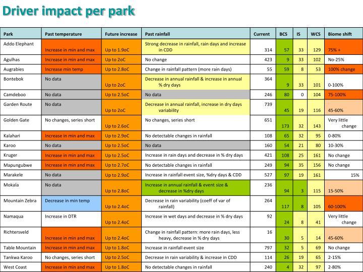 Driver impact per park