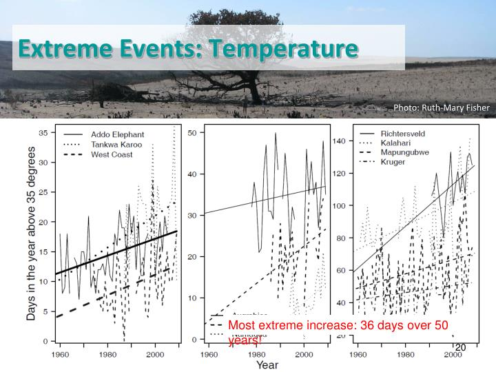 Extreme Events: Temperature