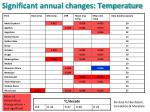 significant annual changes temperature