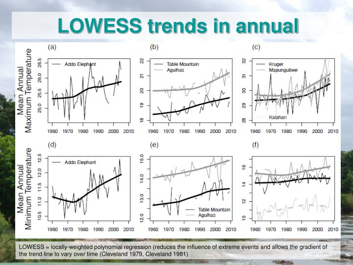 LOWESS trends in annual temperature