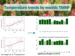 temperature trends by month tmnp