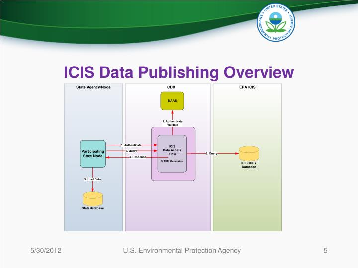ICIS Data Publishing Overview