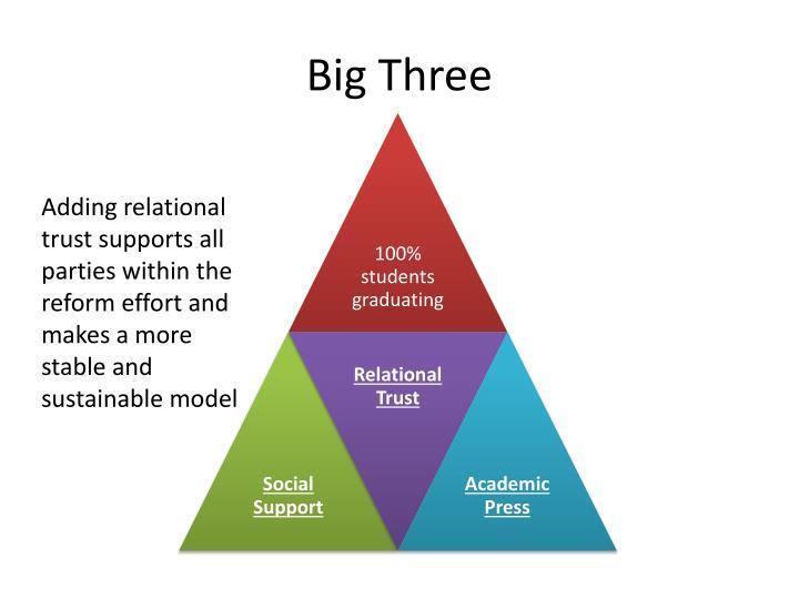 Big Three