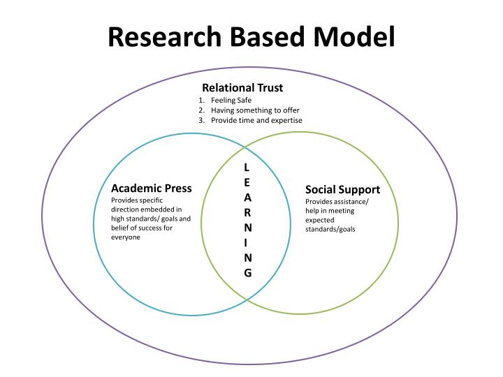 Research Based Model