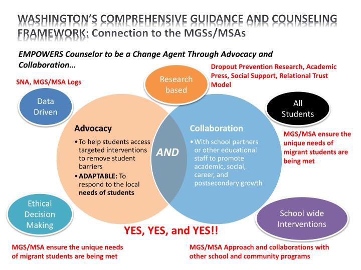 WASHINGTON'S COMPREHENSIVE GUIDANCE AND COUNSELING FRAMEWORK: