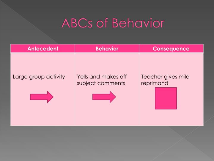 ABCs of Behavior