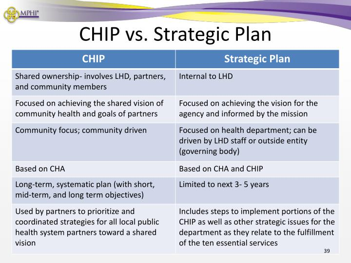 CHIP vs. Strategic Plan