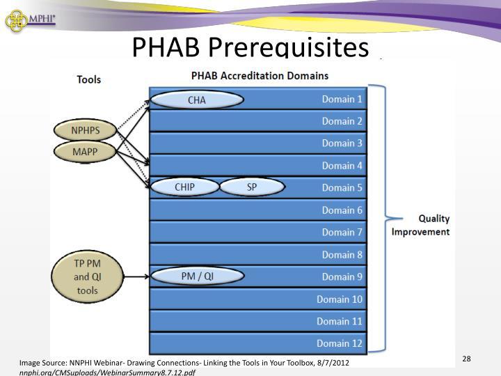 PHAB Prerequisites