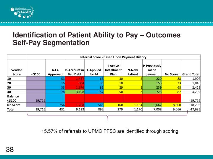 Identification of Patient Ability to Pay – Outcomes