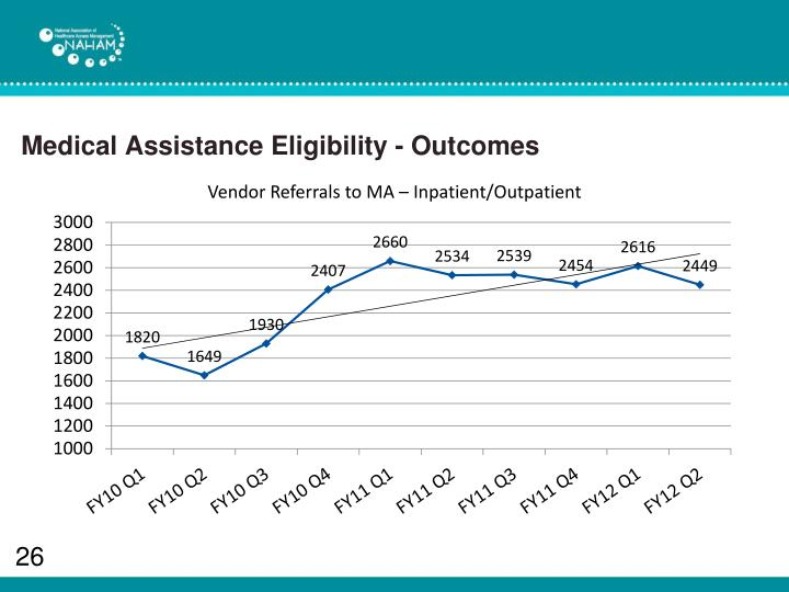 Medical Assistance Eligibility - Outcomes