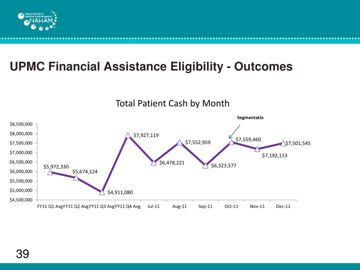 UPMC Financial Assistance Eligibility - Outcomes