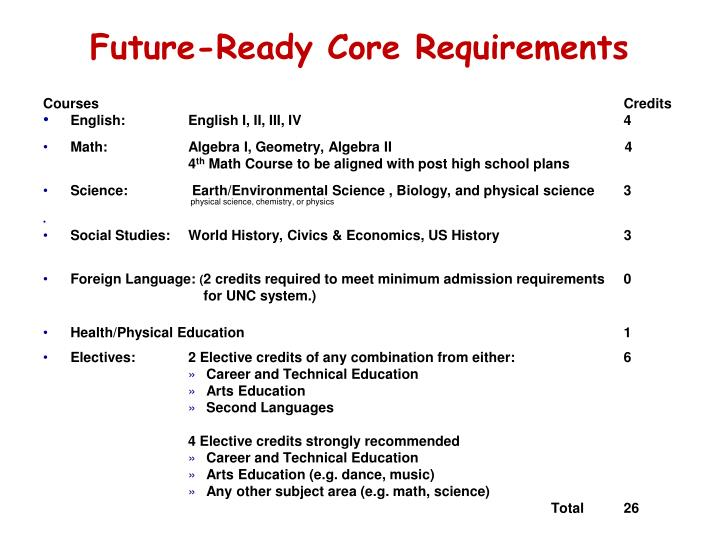Future-Ready Core Requirements