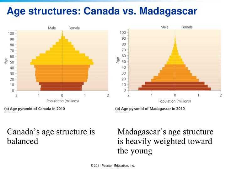 Age structures: Canada vs. Madagascar