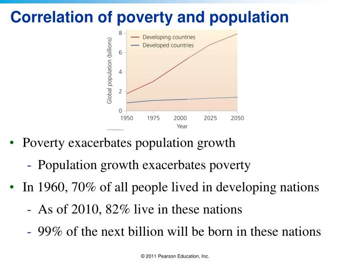 Correlation of poverty and population