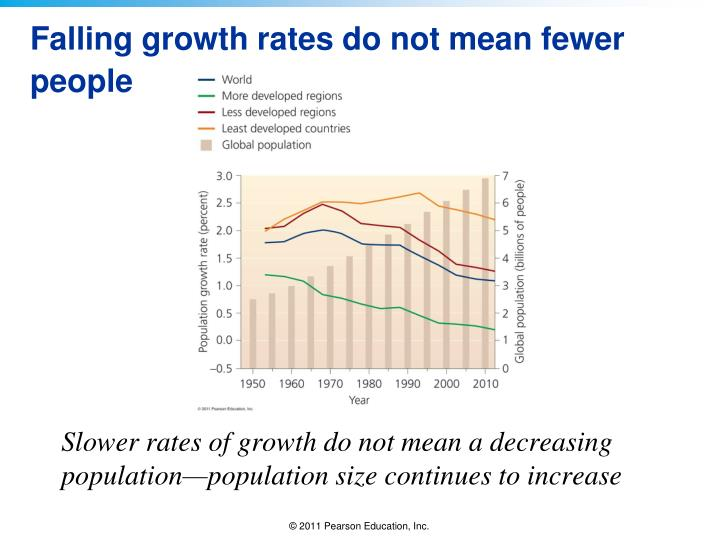 Falling growth rates do not mean fewer people