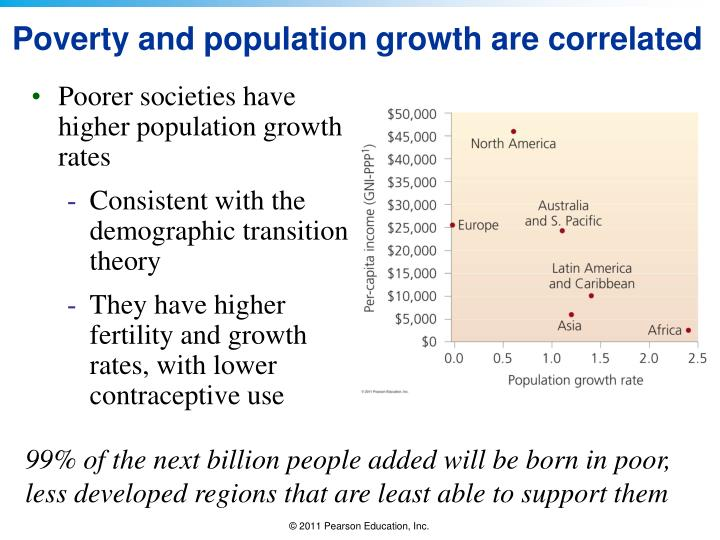 Poorer societies have higher population growth rates