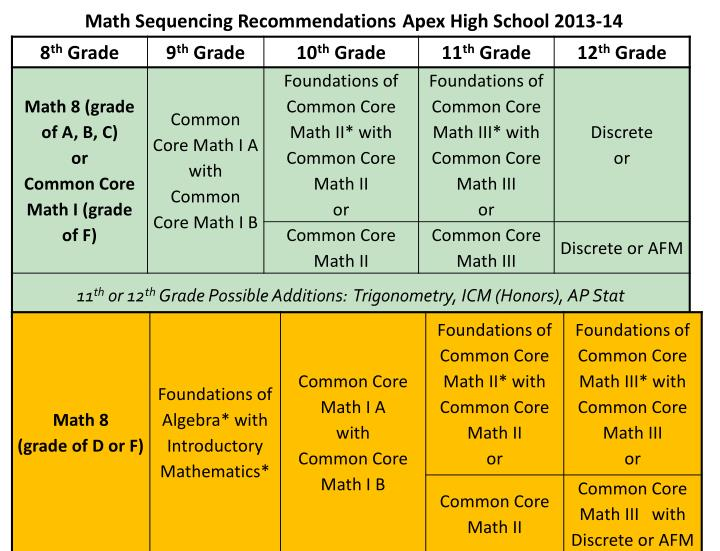 Math Sequencing Recommendations