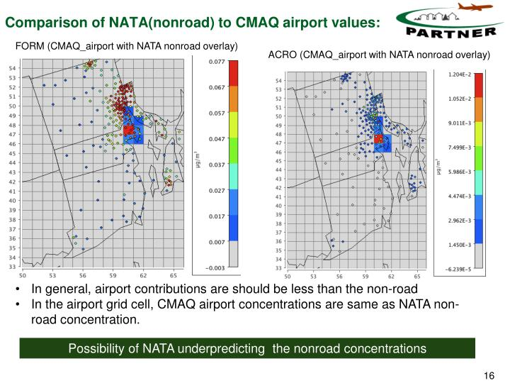 Comparison of NATA(nonroad) to CMAQ airport values:
