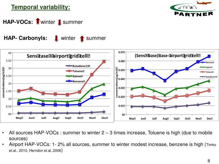Temporal variability: