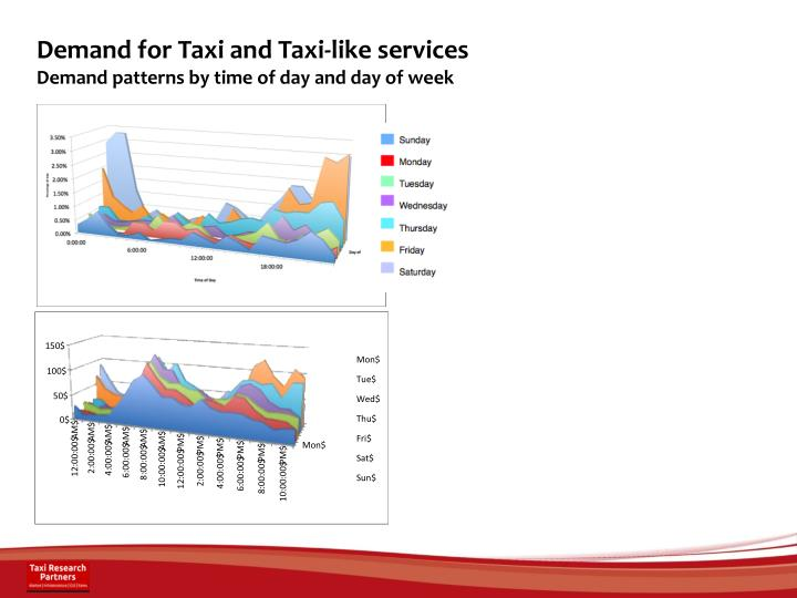 Demand for Taxi and Taxi-like services