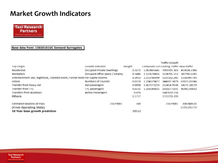 Market Growth Indicators