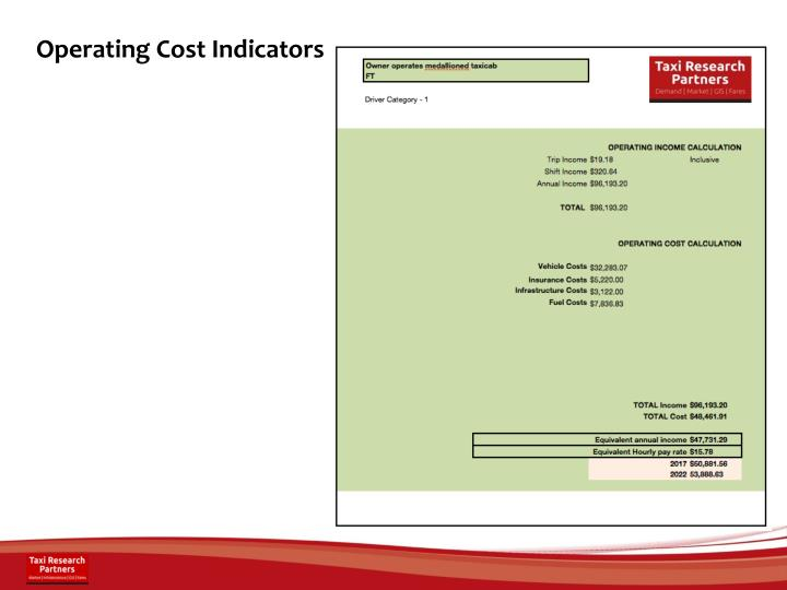 Operating Cost Indicators