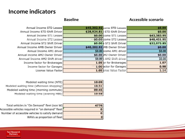 Income indicators