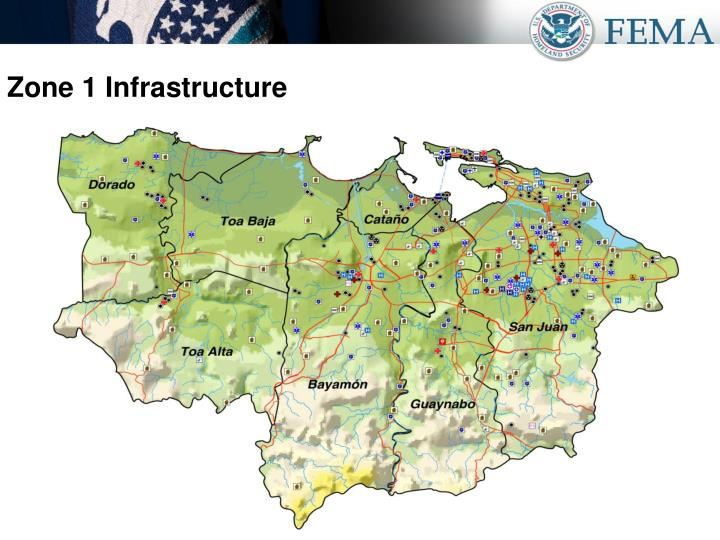 Zone 1 Infrastructure