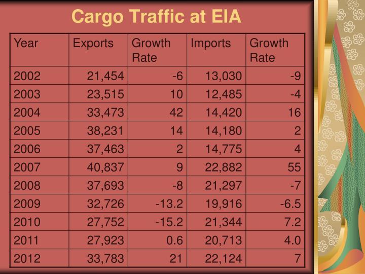 Cargo Traffic at EIA