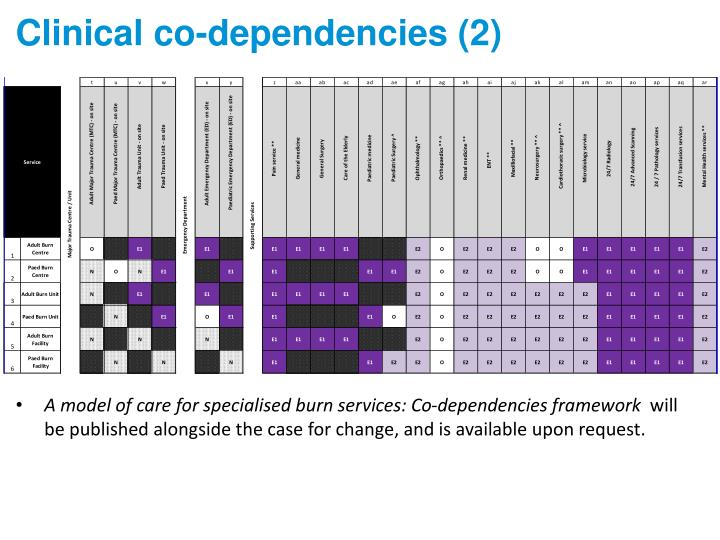 Clinical co-dependencies (2)