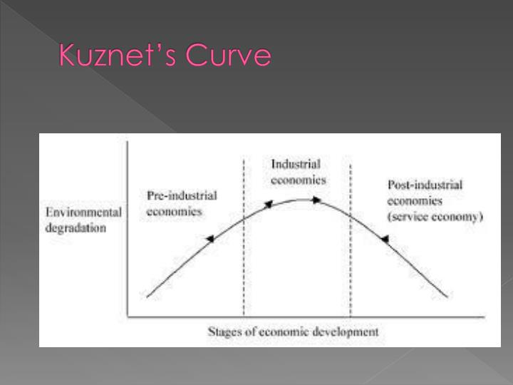 Kuznet's