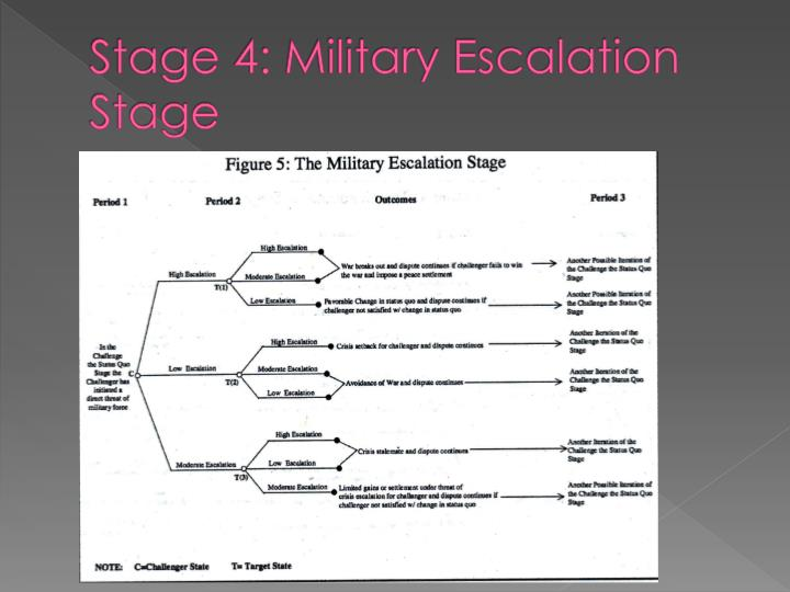 Stage 4: Military Escalation Stage