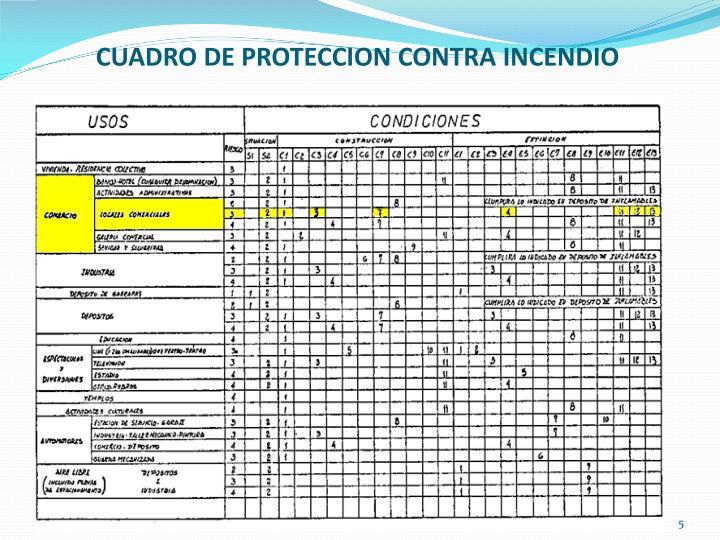 CUADRO DE PROTECCION CONTRA INCENDIO