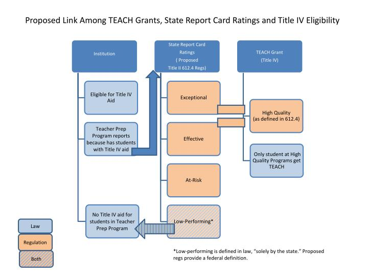 Proposed Link Among TEACH Grants, State Report Card Ratings and Title IV Eligibility