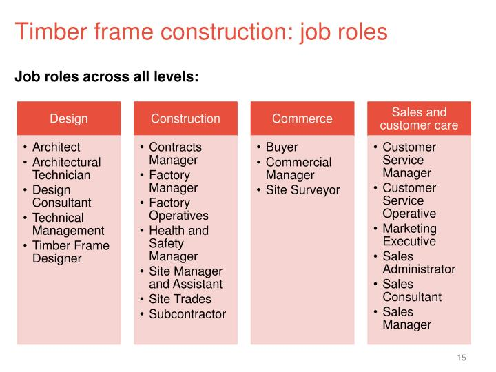 Timber frame construction: job roles