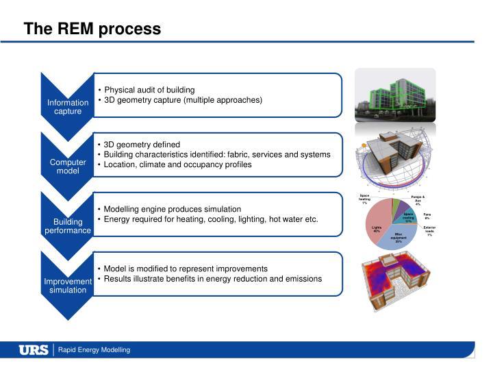 The REM process