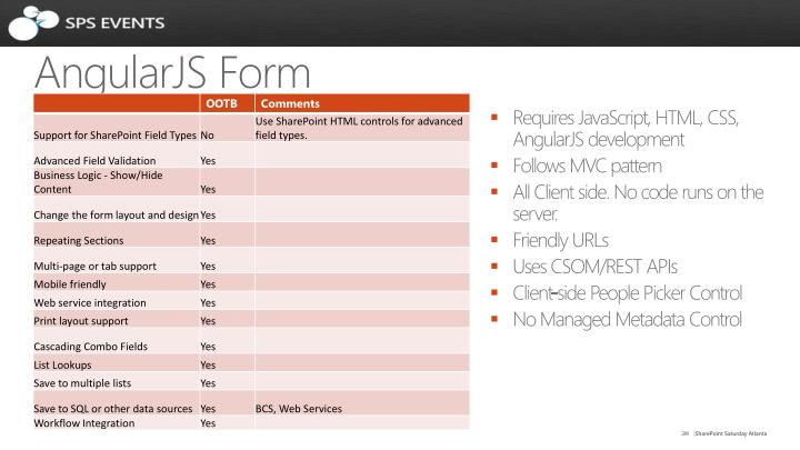 AngularJS Form