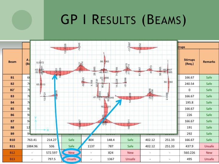 GP I Results (Beams)