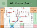 gp i results beams1