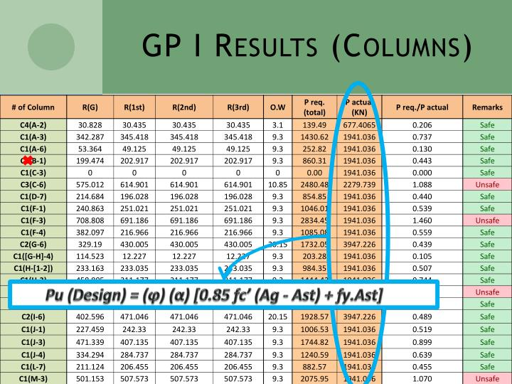 GP I Results (Columns)