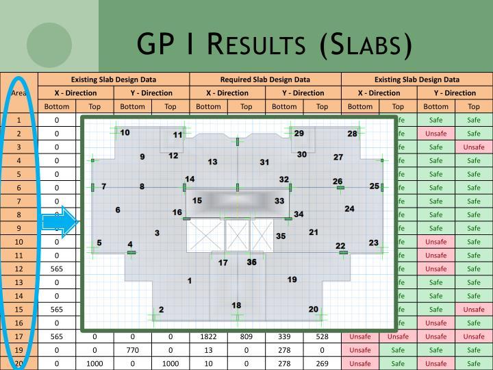 GP I Results (Slabs)