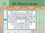gp i results slabs1
