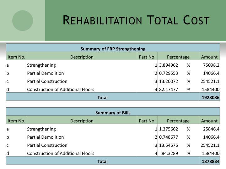Rehabilitation Total Cost