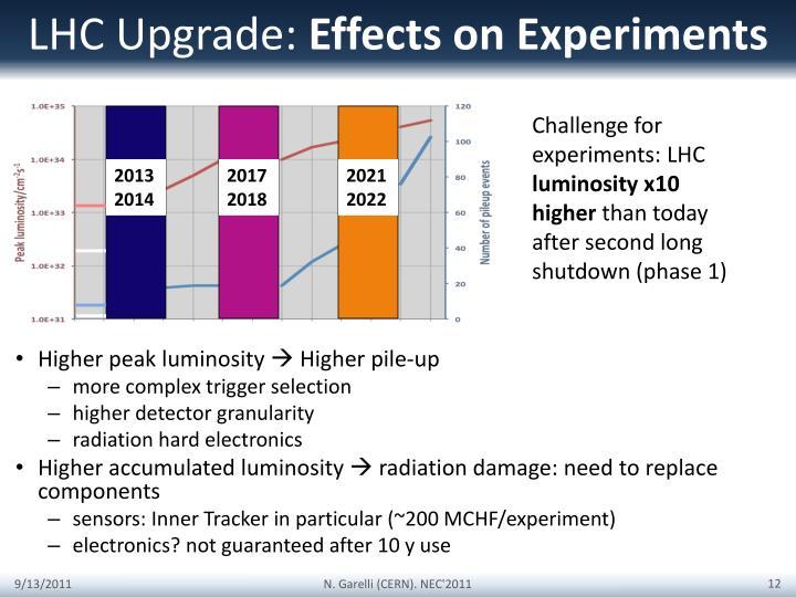 LHC Upgrade: