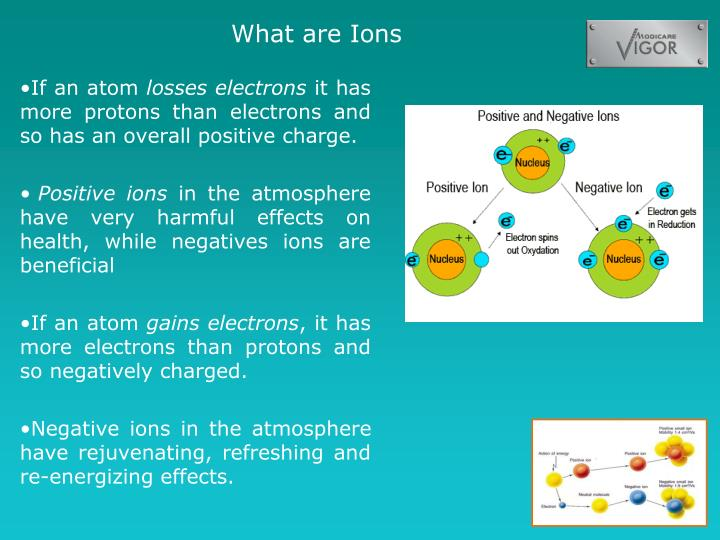 What are Ions