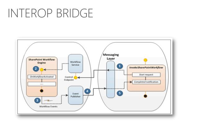 INTEROP BRIDGE